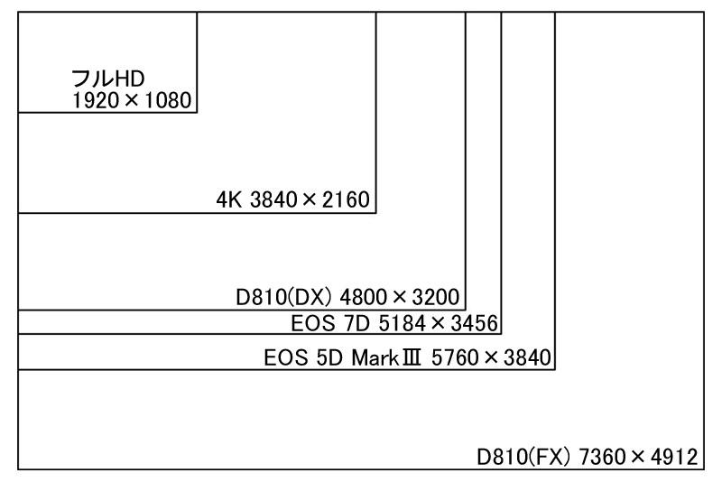 D810の解像度比較