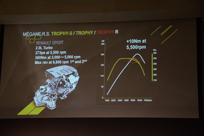 発表された3モデルに搭載されるエンジン。5000rpm以上時のトルクカーブが異なる。最高出力は201kW(273PS)/5500rpm、最大トルクは360Nm/3000-5000rpm