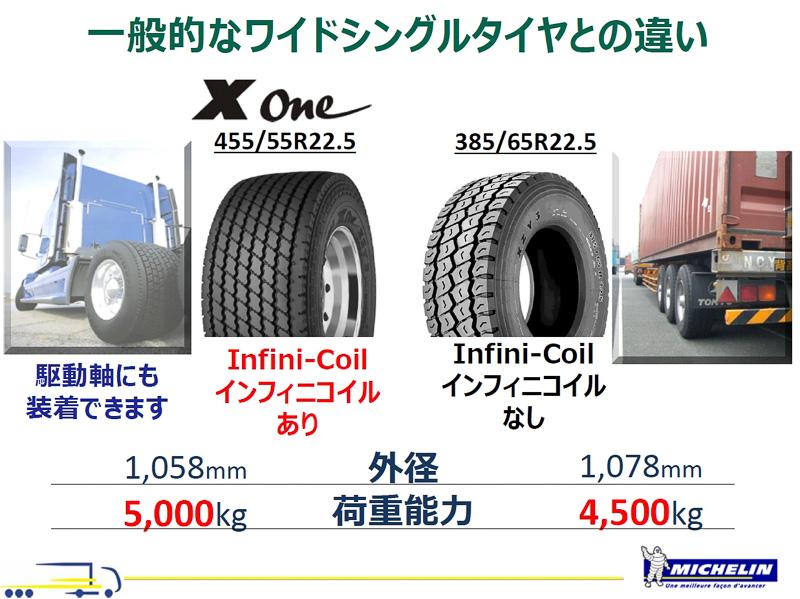 従来製品のワイドシングルタイヤは横幅を広げられないぶんハイトを高めに設計しており、エネルギー効率で不利になっていたと説明。さらにX Oneはタイヤ1本あたりの加重能力も向上している
