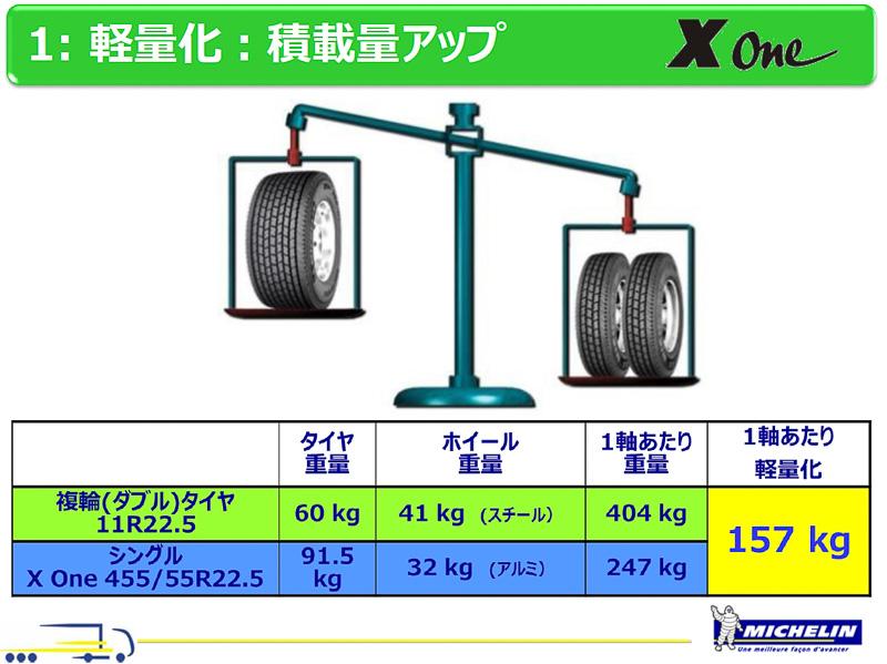 軸重あたり157kgの軽量化となり、燃費向上に加え、載せる荷物の重量を増やせるようになる