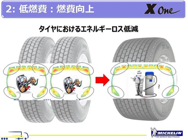 大型車のエネルギーロスはタイヤのコーナー部分で大きく発生している