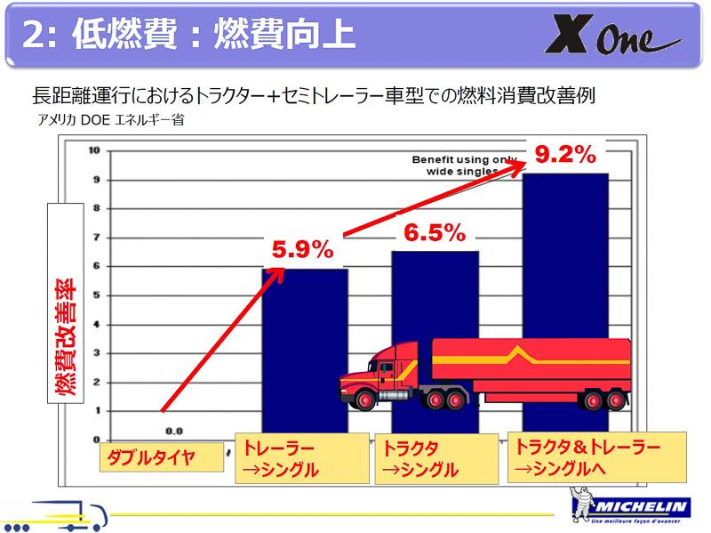 全部のタイヤをダブルタイヤからワイドシングルタイヤに置き換えると、9.2%燃費が改善されるとの試算