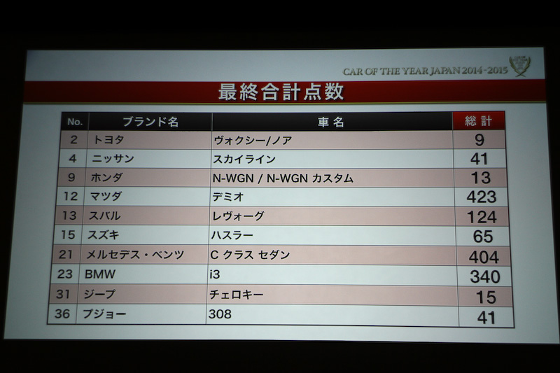 「2014-2015日本カー・オブ・ザ・イヤー」の最終結果