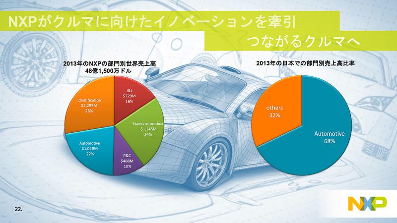 NXPの事業規模(2013年現在)は、グローバルで48億1500万ドルで自動車は22%。日本では自動車だけで68%とほぼ7割を占める