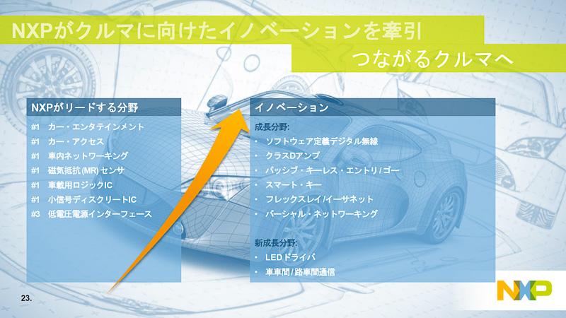 従来のNXPの自動車向け製品はエンターテインメントなどが中心だったが、今後はADASなどにも力を入れていく