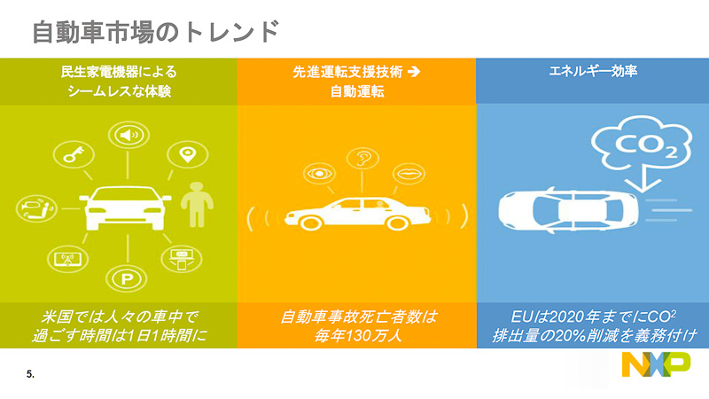 NXPが考える自動車業界のトレンド。デジタル家電のユーセージモデルの自動車での実現、ADAS、エネルギー効率の改善が今後も鍵になる