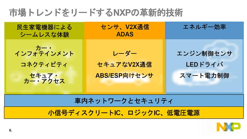 NXPは3つのトレンドそれぞれに向けた製品を投入している