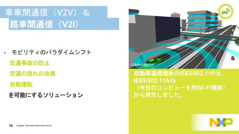 Wi-Fi(IEEE802.11acなど)の仕様を自動車用にしたIEEE802.11pが実用化されれば、V2Xなどを利用して死角に車両がいる場合でもドライバーに注意を喚起したり、クルマが自分で危機回避できるようになる