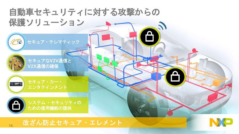NXPが検討しているセキュリティを確保するための各種ソリューション