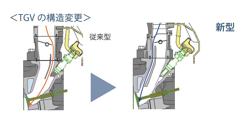 TGVの構造も変更