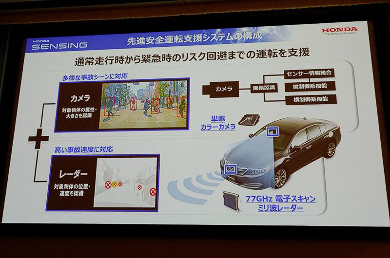 先進安全運転システム「Honda SENSING」
