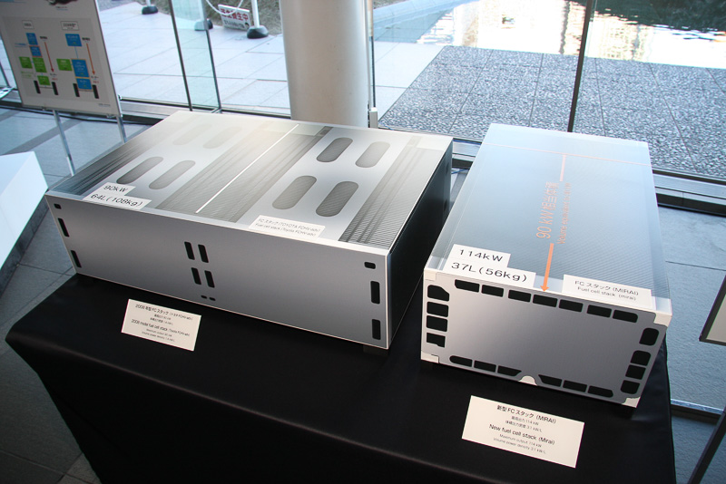 2008年モデルのトヨタFCHV-advに搭載したFCスタックと比較して、ミライのFCスタックは24kW高出力化しつつ、重さなどは半分近くまでコンパクト化
