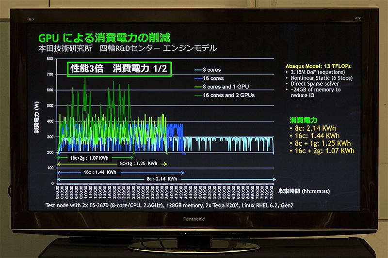 消費電力を示すグラフ。GPUを利用するとピーク時の電力は上がるが、処理は速く終わるのでトータルでの消費電力は減ることになる