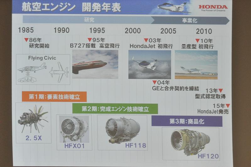 航空エンジンの開発年表