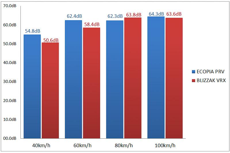 いずれも参考値。走行中10秒の平均値。測定器はAR834を使用し、A特性音圧レベル[dBA]で測定