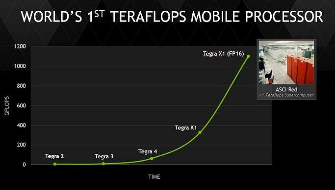 Tegraシリーズの性能向上曲線。1TFLOPSに達した