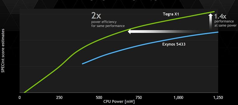 SPECintスコアとCPU電力の性能曲線。消費電力に優れることを示している
