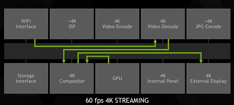 Tegra X1では4K映像も扱える