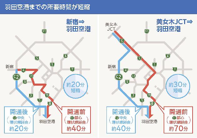 中央環状品川線の完成で羽田空港までの所要時間が短縮される