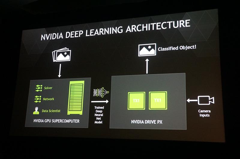 DRIVE PXを利用した深層学習機能の仕組み。カメラからキャプチャされた周囲の情報を、2つのTegra X1が強力な処理能力を利用してデジタル的に処理していく。さらにクラウドにあるサーバー側で学習したデータなどが共有されていく
