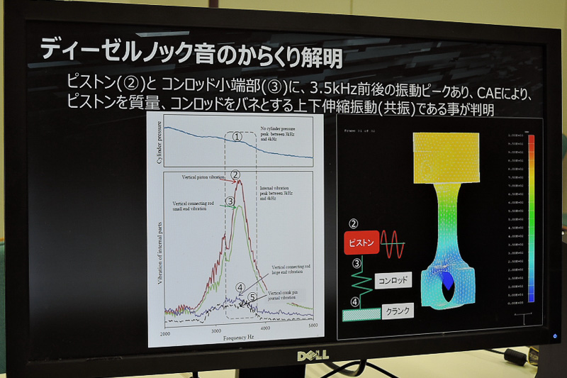 CAE解析により、ピストンとコンロッドによる共振がガラガラ音の発生元であると結論づけた