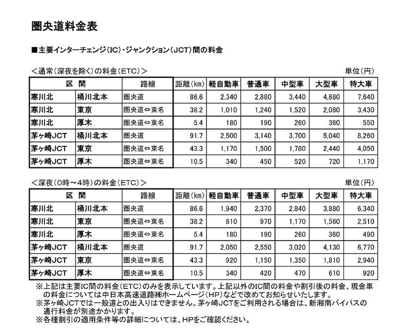 開通区間と周辺IC/JCT間の料金表