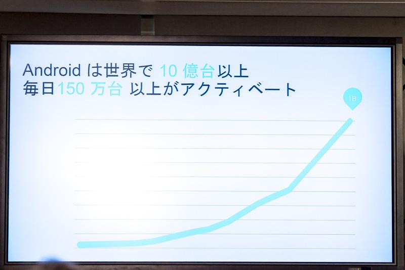 Androidの端末数は10億台を突破、毎日150万台増えている