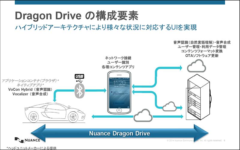 Nuance Dragon Driveの構成要素