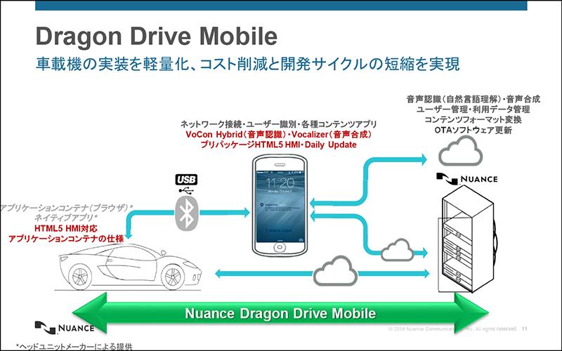 Dragon Drive Mobileでは音声認識、音声合成にスマートフォンを使用することで車載器の負荷を軽減