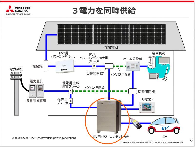 SMART V2Hの配線図。電力会社からの電力、太陽光発電からの電力、EV/PHEVからの電力を集めた後、ホーム分電盤につながっているのが特徴