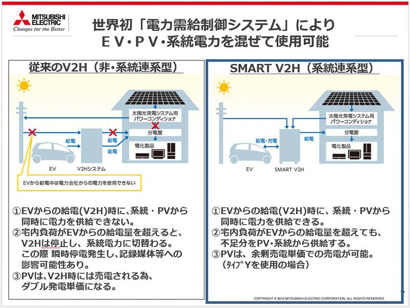 従来のV2H(左)とは異なり、SMART V2H(右)ではEV/PHEVからの電気と太陽光発電、電力会社(系統)の電気を混ぜて使える