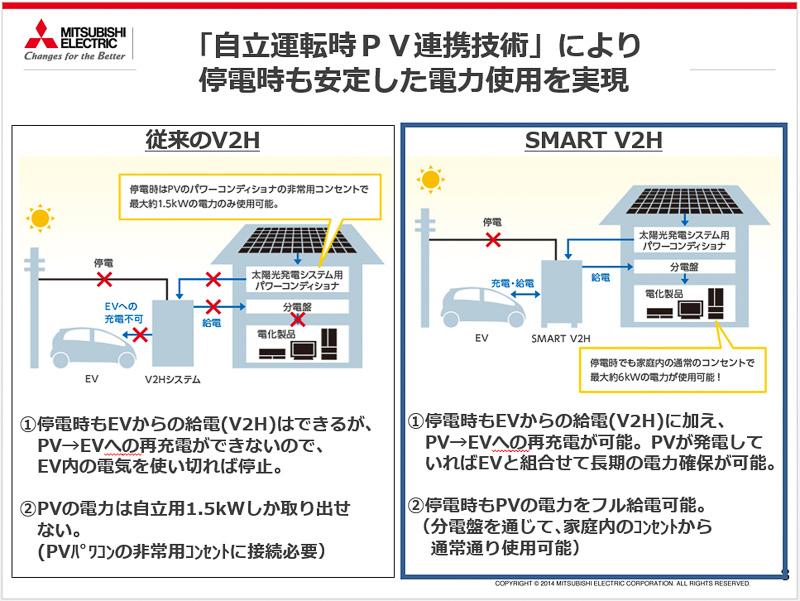 従来のV2H(左)は太陽光からはEV/PHEVに充電ができないが、SMART V2H(右)では可能