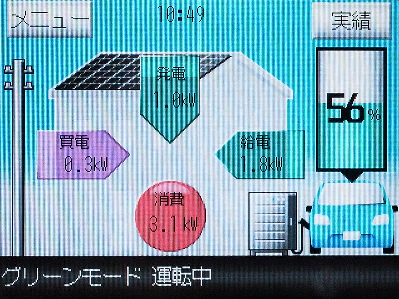 アウトランダーPHEV、太陽光発電、電力会社からそれぞれ電気を受け、自宅内で3.1kWの電気を使っている様子
