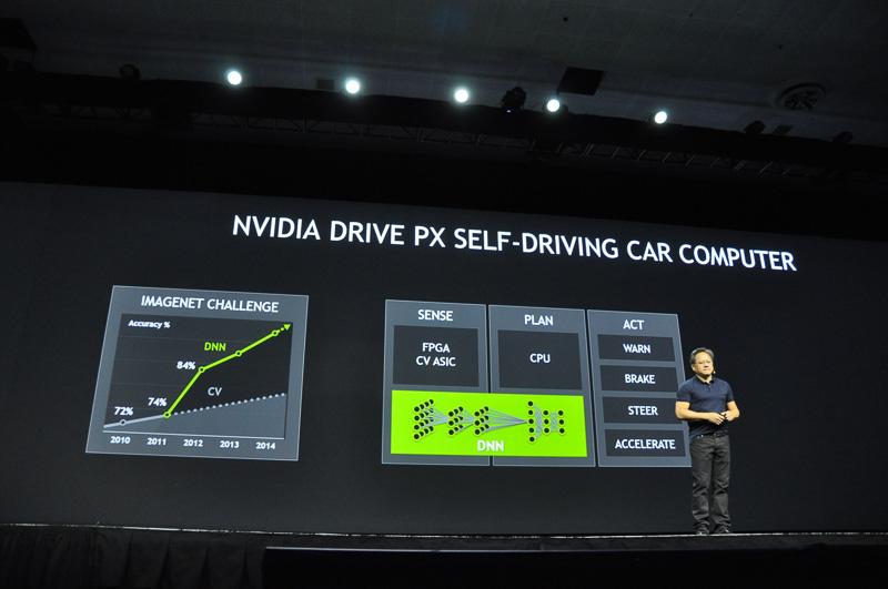 DRIVE PXではディープニューラルネットワークにより、さまざまな画像認識や音声認識が行える