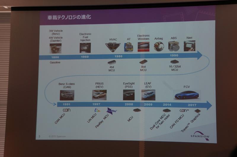Spansion 自動車事業部事業部長の赤坂伸彦氏のプレゼンテーションスライド