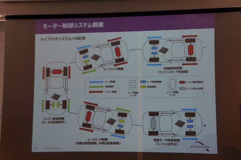 ツインモーター採用のハイブリッドを制御するARM搭載のMCU(マイクロコントロールユニット)