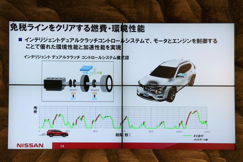 免税ラインをクリアする燃費・環境性能を備える