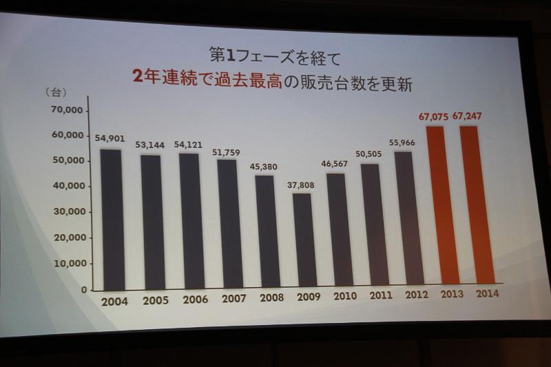 過去の販売台数の推移。2014年は輸入車ブランドナンバーワンを記録した