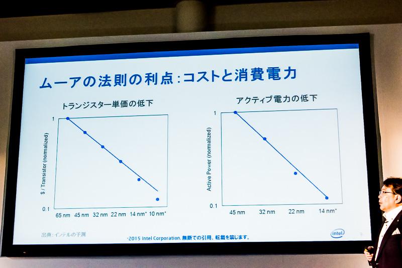 ムーアの法則によりトランジスタ単価が低下し、消費電力が低下している