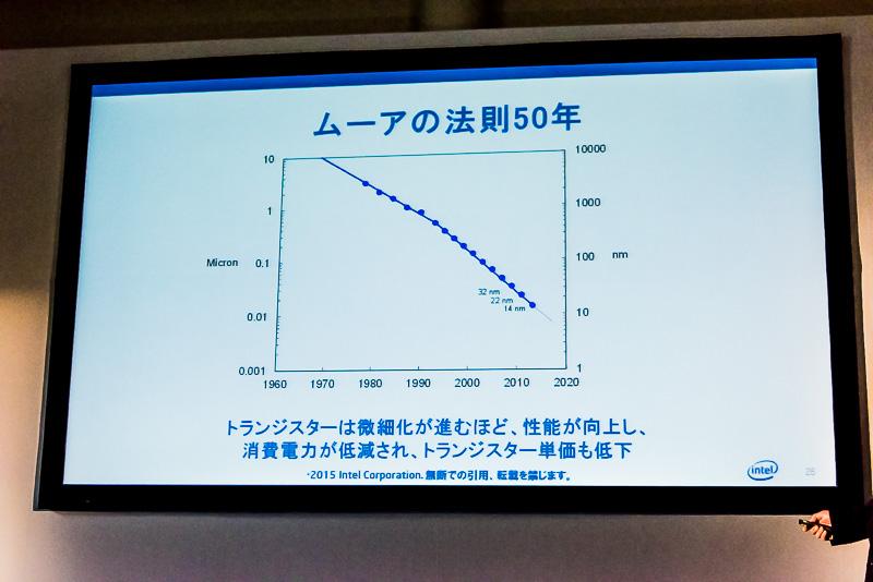 このように過去50年に渡りトランジスタ単価は下落を続けている
