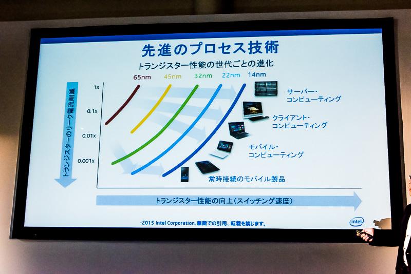 最先端のプロセスルールによりサーバーからスマートフォンまでカバーできるようになっている