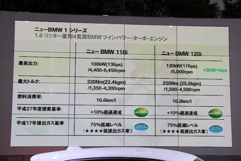 最高出力と最大トルクは118iと120iで異なる。120iでは従来モデルから最高出力が5kW(6PS)向上