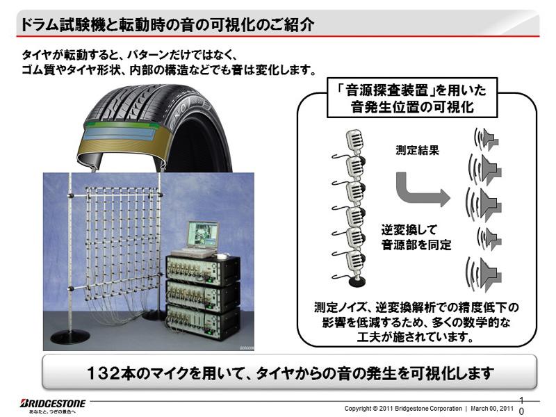 ドラム試験器における測定例