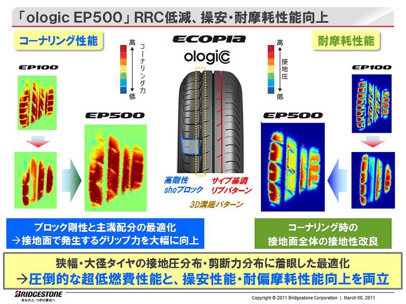 EP500の開発