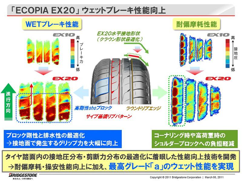 EX20の開発