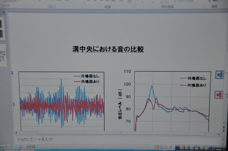 計測例。青がパターンを埋めた個所の音。右側のグラフにおいて1kHzの部分が低下している。実際に音を聞いてもその変化は分かるほど