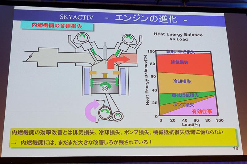 エンジンはエネルギーの大部分が熱として捨てられてしまう