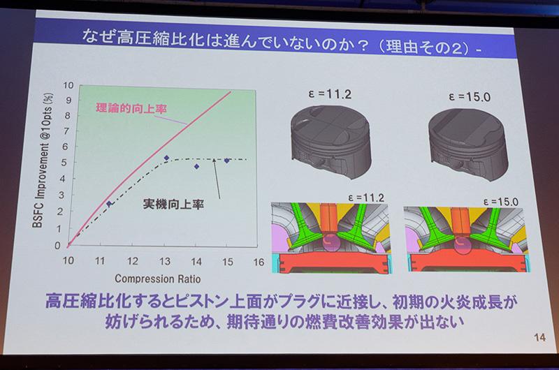 圧縮比を高めると燃焼室が狭くなり、ノッキングが発生しやすくなる