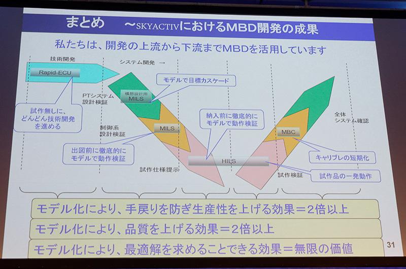 現在は開発工程のあらゆる場面でMBDを活用している