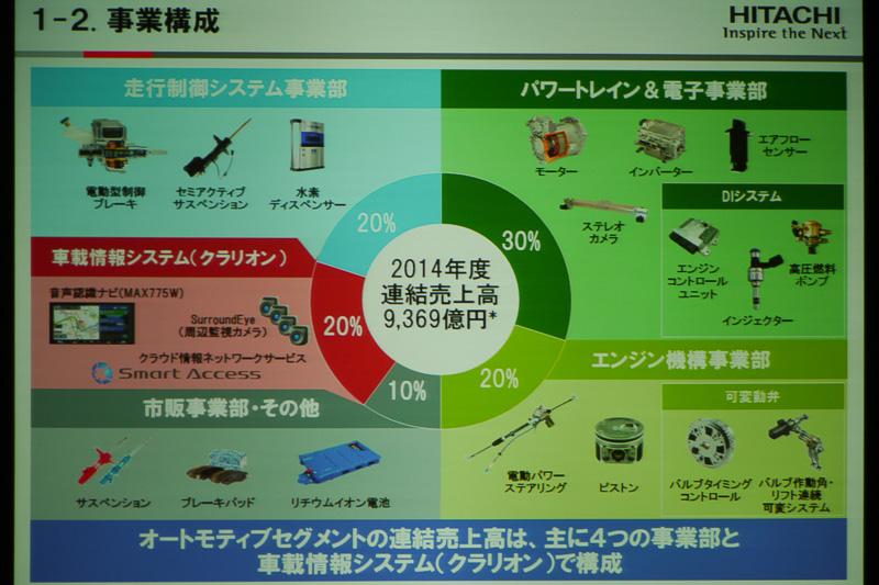 事業構成の割合と具体的な製品例